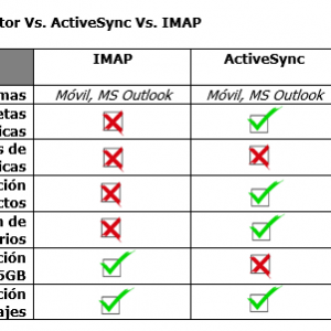 OutlookConnector-vs-ActiveSync-vs-IMAP